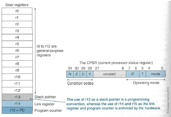 Arithmetic lab r13 is reserved for the programmer to use it as the stack pointer r14 is the link register which stores a subroutine return address ccuart Images